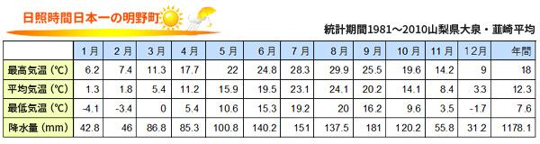 チャート:統計期間1981~2010山梨県大泉・韮崎平均